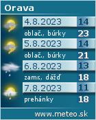 Predpoveď počasia na Orave